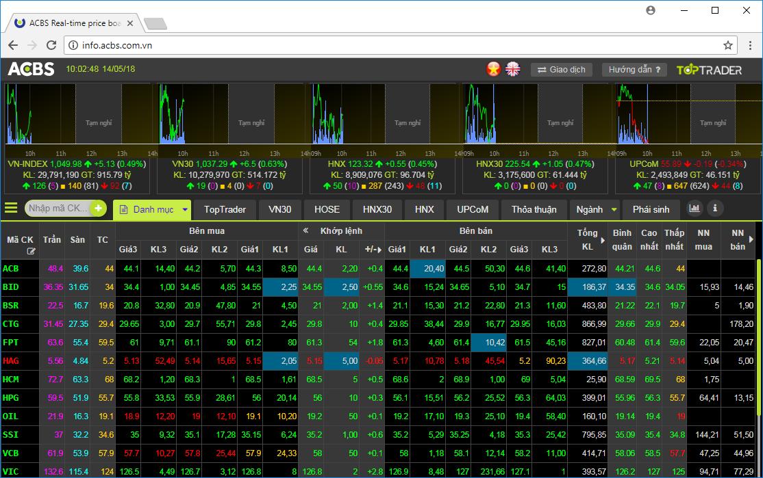 Bản tin thị trường chứng khoán 25.02.2021